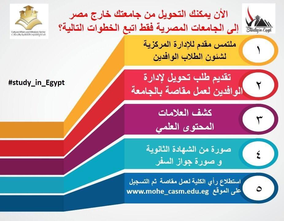 التقدم للدراسة فى الجامعات والمعاهد المصرية للطلاب الوافدين ( مبادرة أدرس فى مصر )